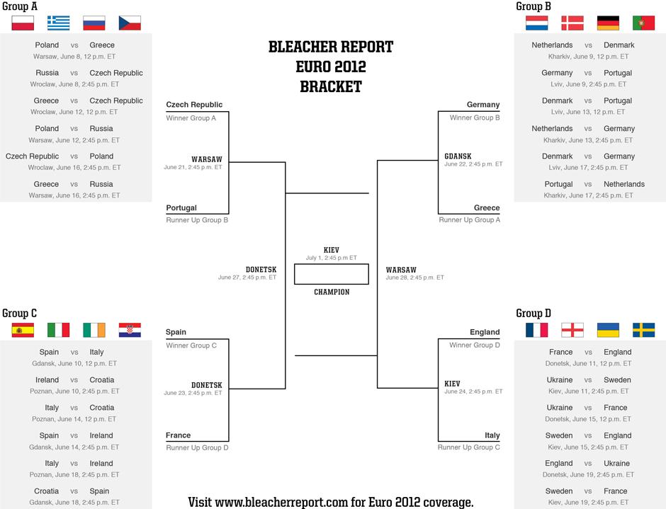 Euro 2012 Bracket