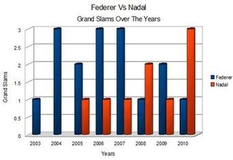 Federernadalcomparison_html_6b0dde5d_thumb_crop_340x234