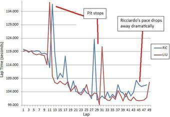 Lap Times: Ricciardo v Liuzzi