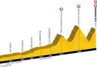 The profile of Stage 12 from the ASO website http://www.letour.fr
