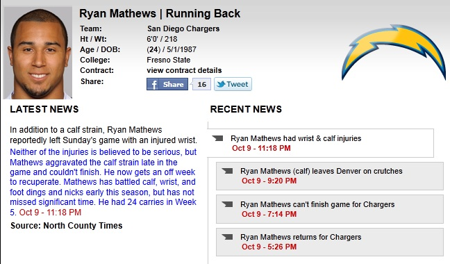 Ryan Mathews Injury Bye Week Saves Nicked Up Chargers
