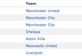 Man. U and Liverpool both represented with top scorers in England (via ESPN)