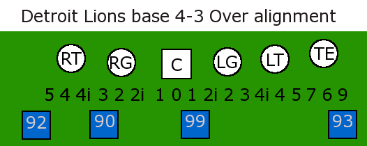 Detroit_lions_base_4-3_over_alignment_original