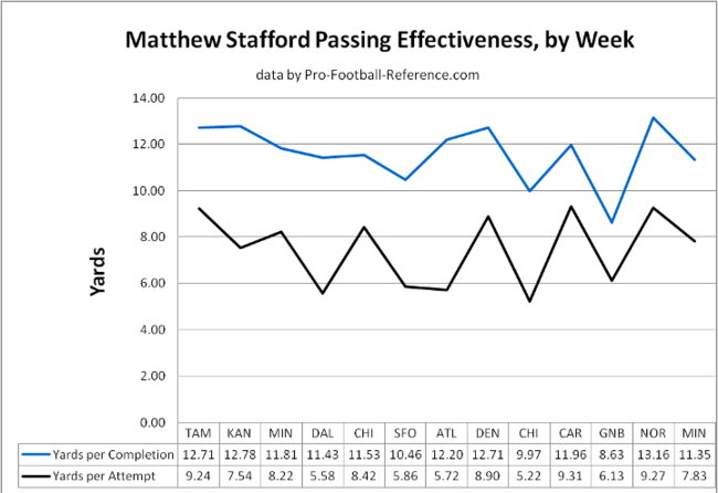 Matthew_stafford_passing_effectiveness_original_crop_650