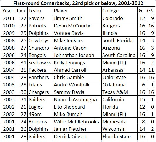 Cornerbacks_drafted_late_1st_round_original