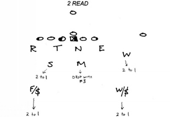 "Matchup Zone or ""Read"" courtesy of coacheslearningnetwork.com"