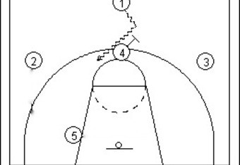 Syracuse's Basic High Ball-Screen Setup