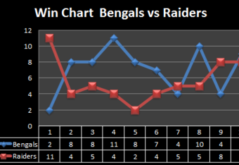 2002 through 2011 data for total wins for each season