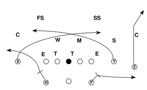West Coast Offense Plays is Another West Coast Play