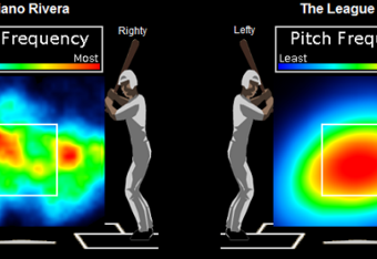 Graphic from Replacement Level Yankees Blog -- http://www.rlyw.net/index.php/RLYW/comments/mariano_riveras_pitch_frequency