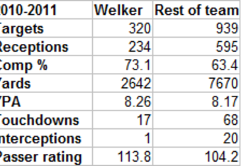 Indicative of Welker's impact on the offense.