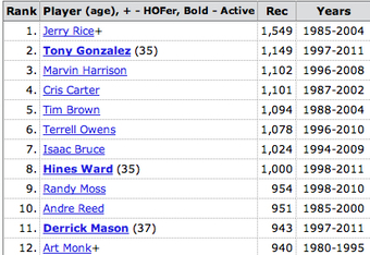 All-Time Career Receptions Leaders Per Pro-Football-Reference.com