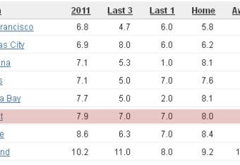 courtesy Team Rankings.com