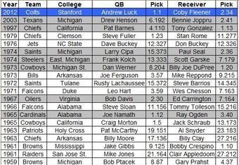 Drafted QB/Receiver pairings from the same college