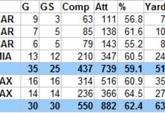 Stats courtesy Pro Football Reference