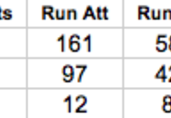Kansas City Chiefs Running Back Statistics