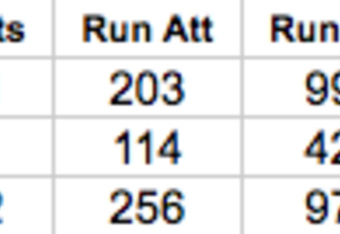 Chicago Bears Rushing Statistics