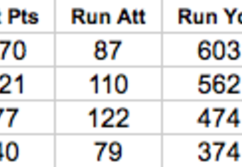 New Orleans Saints Rushing Statistics