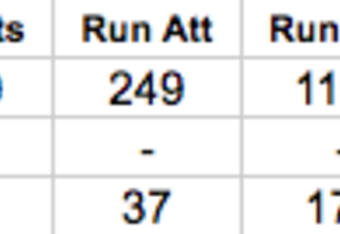 Denver Broncos Rushing Statistics