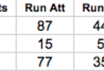 New England Patriots Rushing Statistics