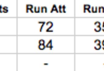 Detroit Lions Rushing Statistics