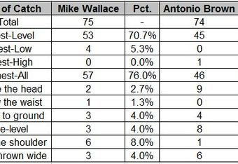 Types of catches for Mike Wallace and Antonio Brown (2011)