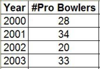 Number of Pro Bowl players drafted (2000-2010)