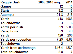 Reggiebush2006-2010vs2011_original