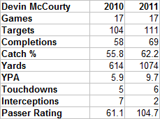 Devinmccourty20102011_original