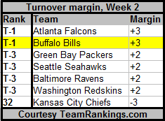 Turnovermarginweek2_original