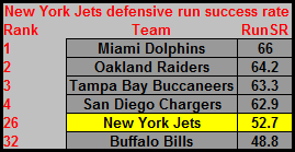 Week8jetsrunsuccessratedefense_original