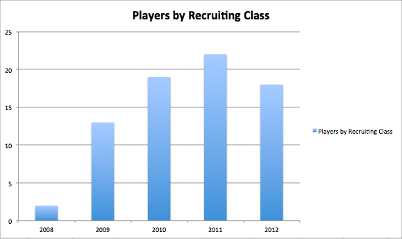 Playersbyrecruitingclass_original