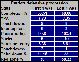 Patriotsdefensiveprogression_original