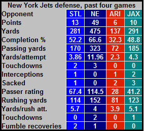 Jetsdefenseweeks11thru14_original