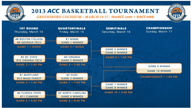 acc mens tournament brackets score odds