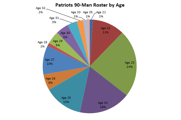 New England Patriots Undergoing Rampant Youth Movement