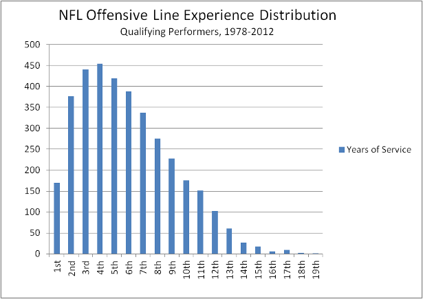 NFL_offensive_line_experience_original.png?1372336418