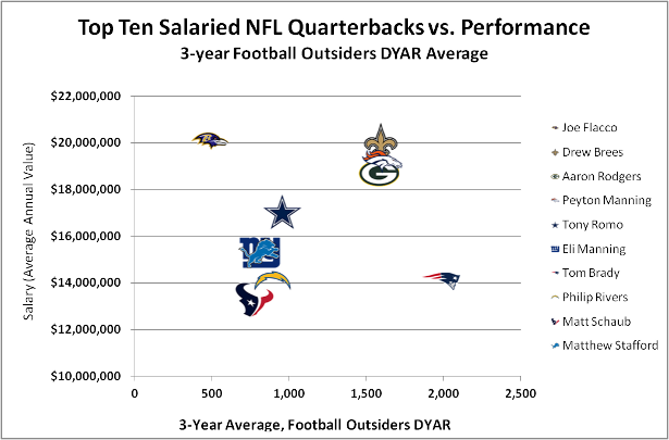 Nfl_qb_salary_performance_original