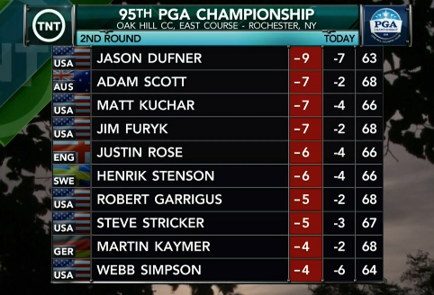 PGA Championship 2013 Leaderboard Day 2: Scores, Standings ... Golf Leaderboard
