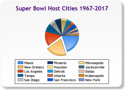 Super Bowl 2018 Location There isn't a more vibrant,