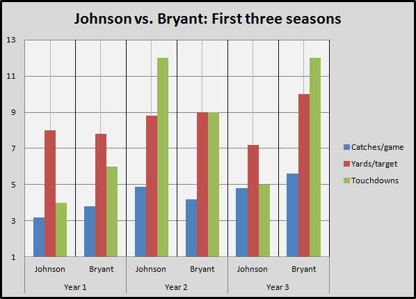 Calvin Johnson Vs Dez Bryant First Three Seasons Nfl