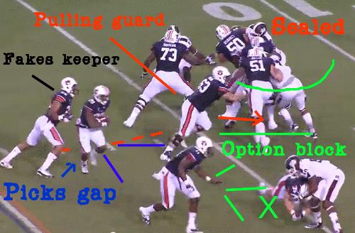 Inside the Auburn Offense: Why Gus Malzahn's System Works ...