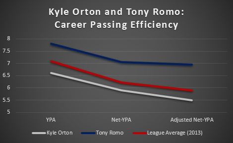 Kyle Orton Cowboys Vs Eagles