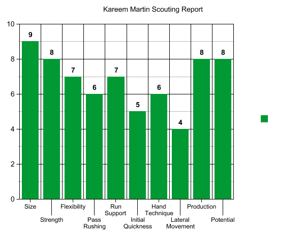 NFL Jerseys NFL - Kareem Martin NFL Draft 2014: Highlights, Scouting Report for ...
