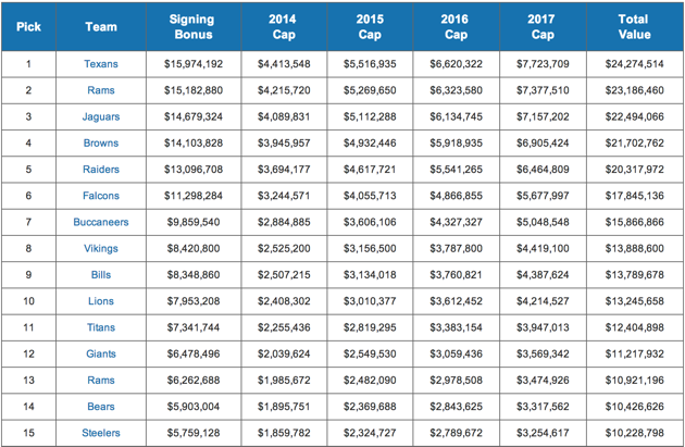 A look at the Texans' roster through the salary cap