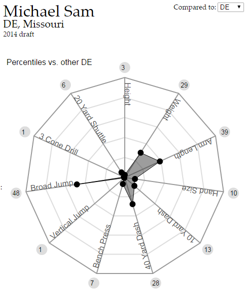 Jarvis Jones and Trade Value: How Football Analytics Can