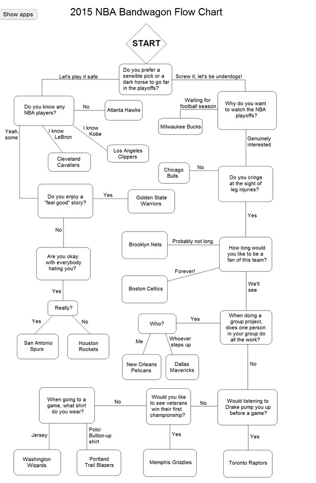 Bandwagon flow chart for NBA playoffs 2015 - Bodybuilding.com Forums
