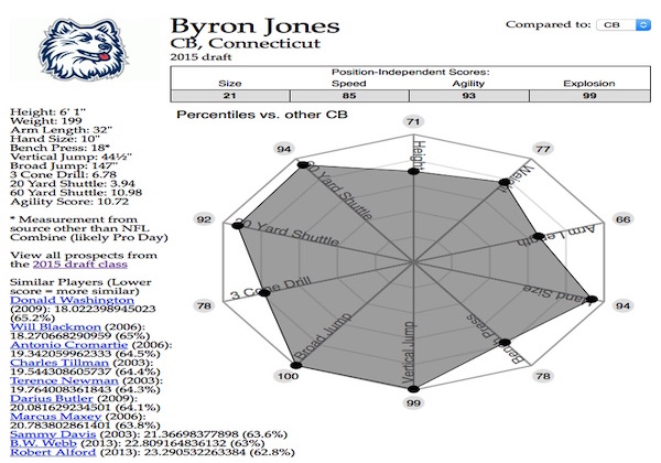 Jerseys NFL Sale - Byron Jones to Dallas Cowboys: Full Draft-Pick Breakdown ...