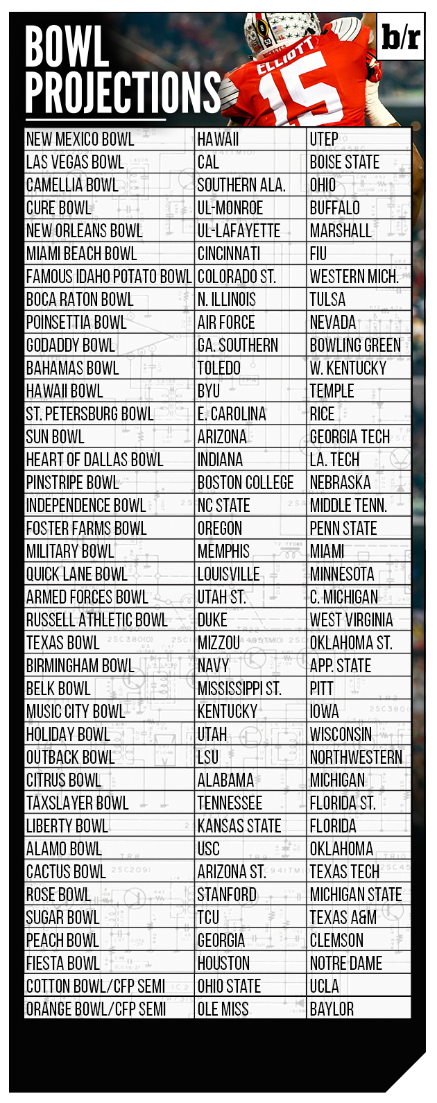 College football bowl slots