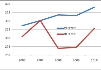 Offense-defense_crop_340x234